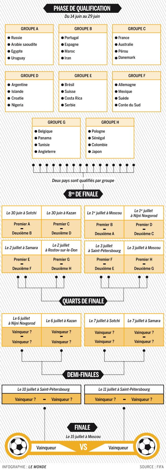 Calendrier Fifa Coupe Du Monde 2020.Mondial 2020 Le Calendrier Des Competitions Bftv Live